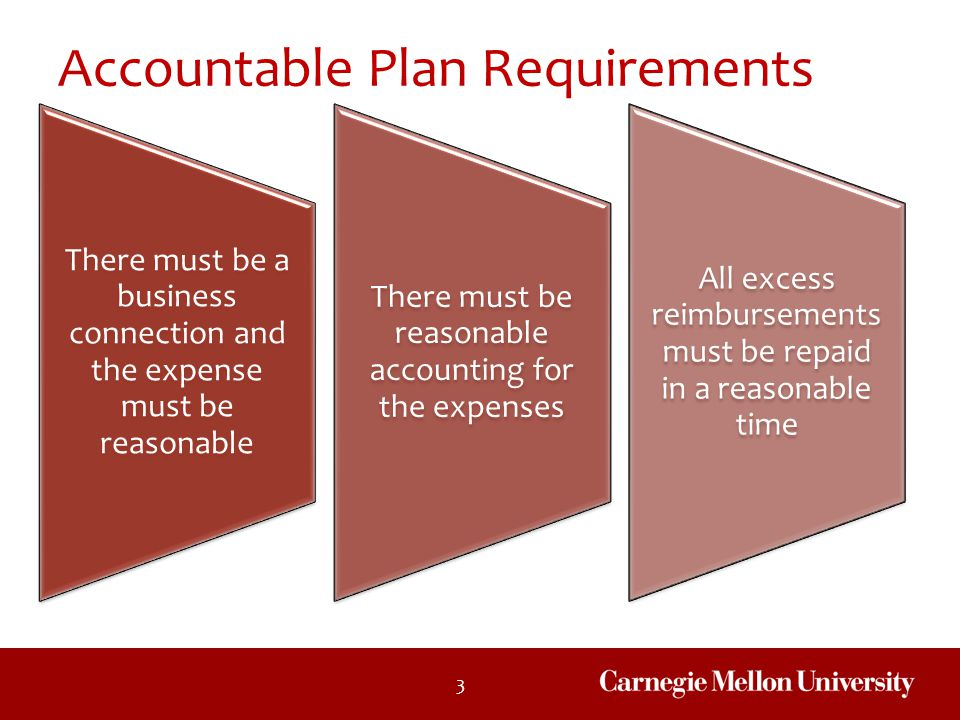 3 Accountable Plan Requirements There must be a business connection and the expense must be reasonable There must be reasonable accounting for the exp