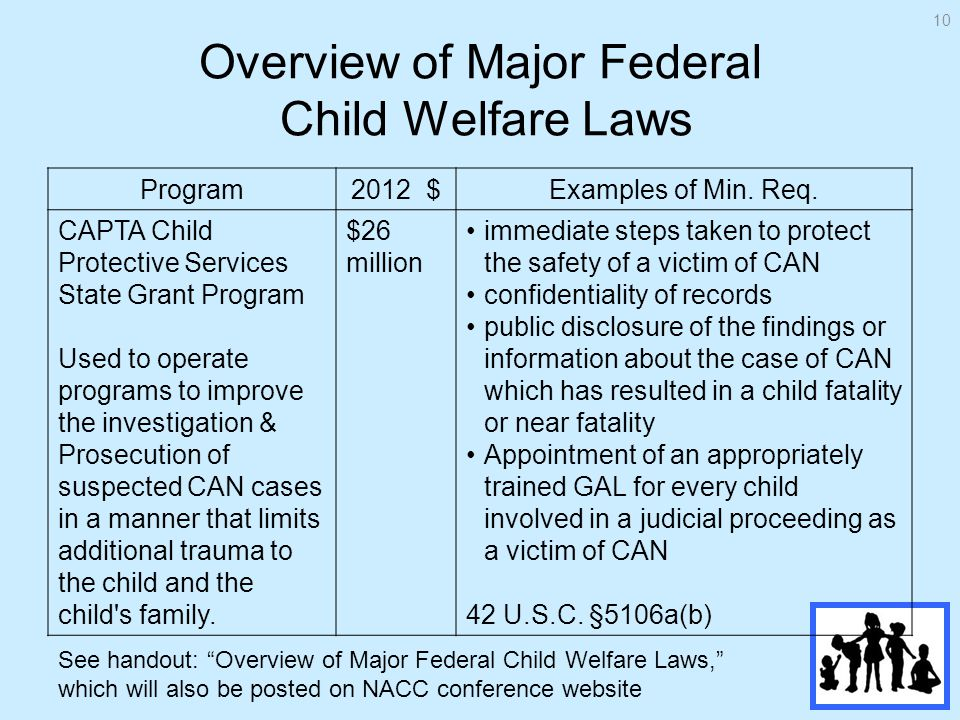 Overview of Major Federal Child Welfare Laws Program2012 $Examples of Min.