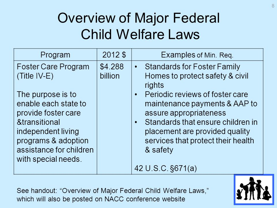 Overview of Major Federal Child Welfare Laws See handout: Overview of Major Federal Child Welfare Laws, which will also be posted on NACC conference website Program2012 $Examples of Min.