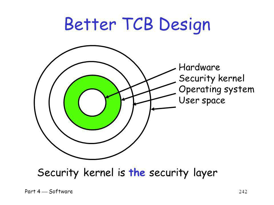 Part 4 Software 241 Poor TCB Design Hardware OS kernel Operating system User space Security critical activities Problem: No clear security layer