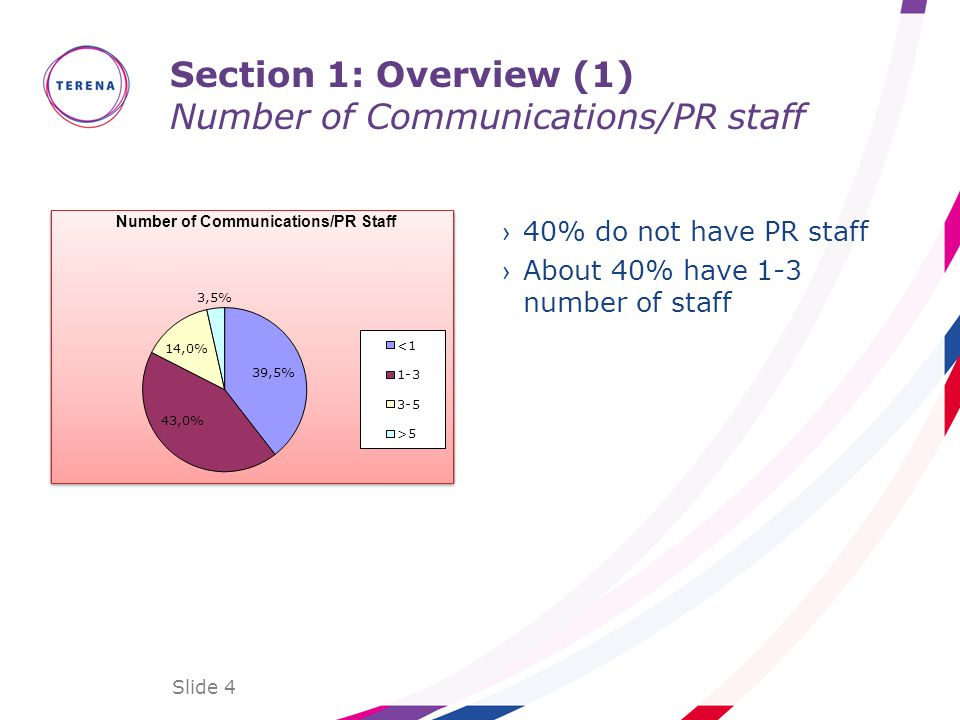 Section 1: Overview (1) Number of Communications/PR staff 40% do not have PR staff About 40% have 1-3 number of staff Slide 4