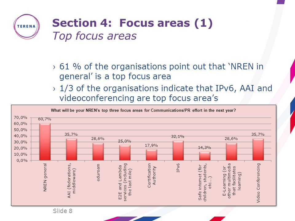 Section 4: Focus areas (1) Top focus areas 61 % of the organisations point out that NREN in general is a top focus area 1/3 of the organisations indicate that IPv6, AAI and videoconferencing are top focus areas Slide 8