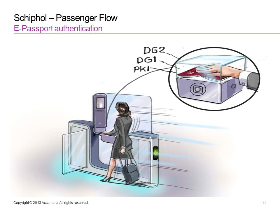 Copyright © 2013 Accenture All rights reserved. Schiphol – Passenger Flow E-Passport authentication 11