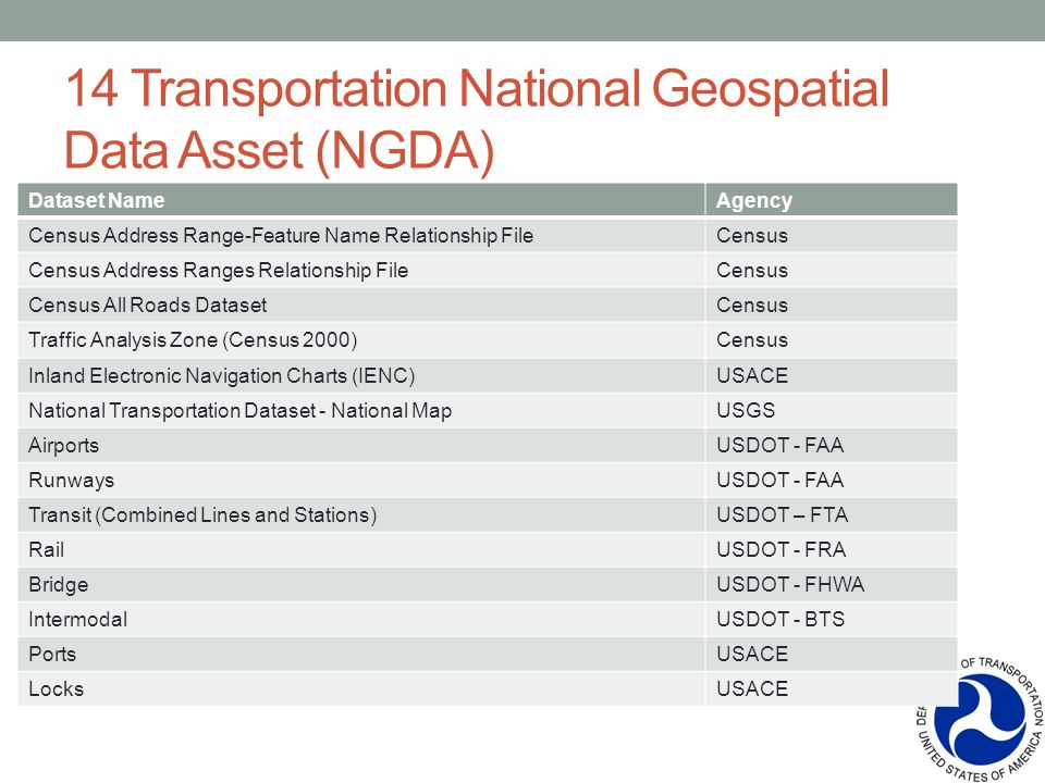 14 Transportation National Geospatial Data Asset (NGDA) Dataset NameAgency Census Address Range-Feature Name Relationship FileCensus Census Address Ranges Relationship FileCensus Census All Roads DatasetCensus Traffic Analysis Zone (Census 2000)Census Inland Electronic Navigation Charts (IENC)USACE National Transportation Dataset - National MapUSGS AirportsUSDOT - FAA RunwaysUSDOT - FAA Transit (Combined Lines and Stations)USDOT – FTA RailUSDOT - FRA BridgeUSDOT - FHWA IntermodalUSDOT - BTS PortsUSACE LocksUSACE