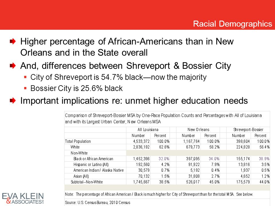 Racial Demographics Higher percentage of African-Americans than in New Orleans and in the State overall And, differences between Shreveport & Bossier