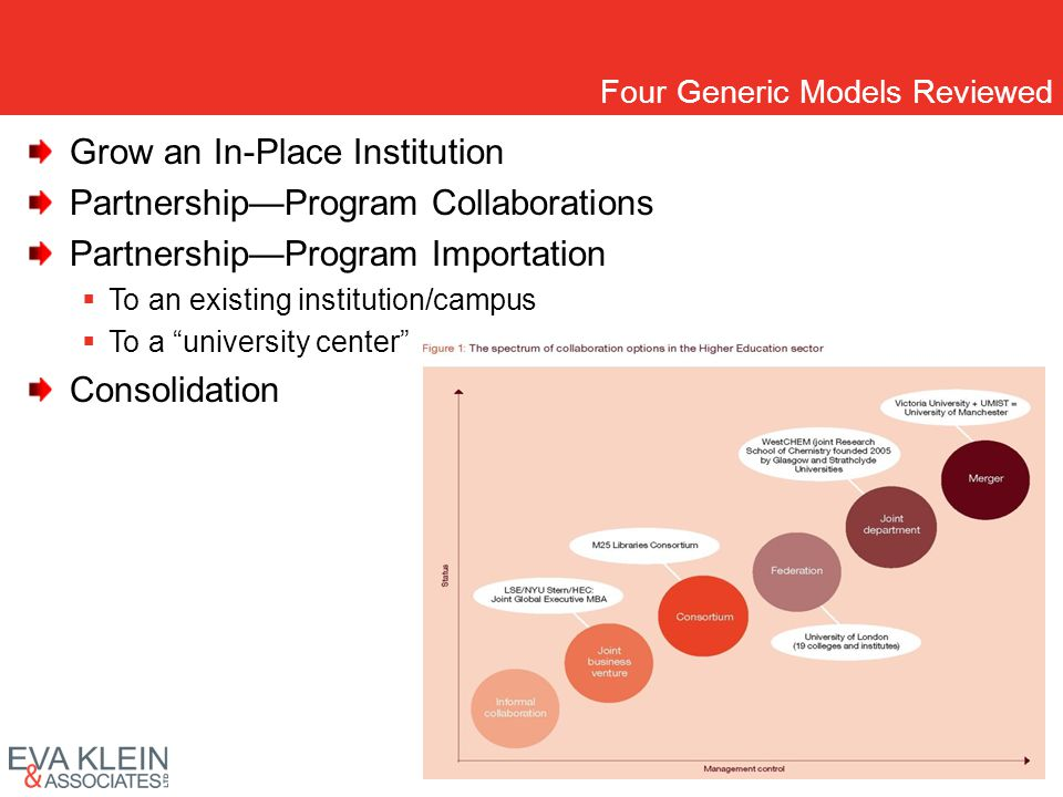 Four Generic Models Reviewed Grow an In-Place Institution PartnershipProgram Collaborations PartnershipProgram Importation To an existing institution/