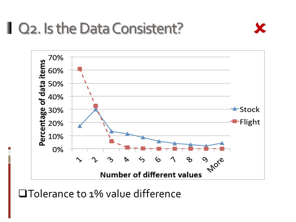Q2. Is the Data Consistent Tolerance to 1% value difference