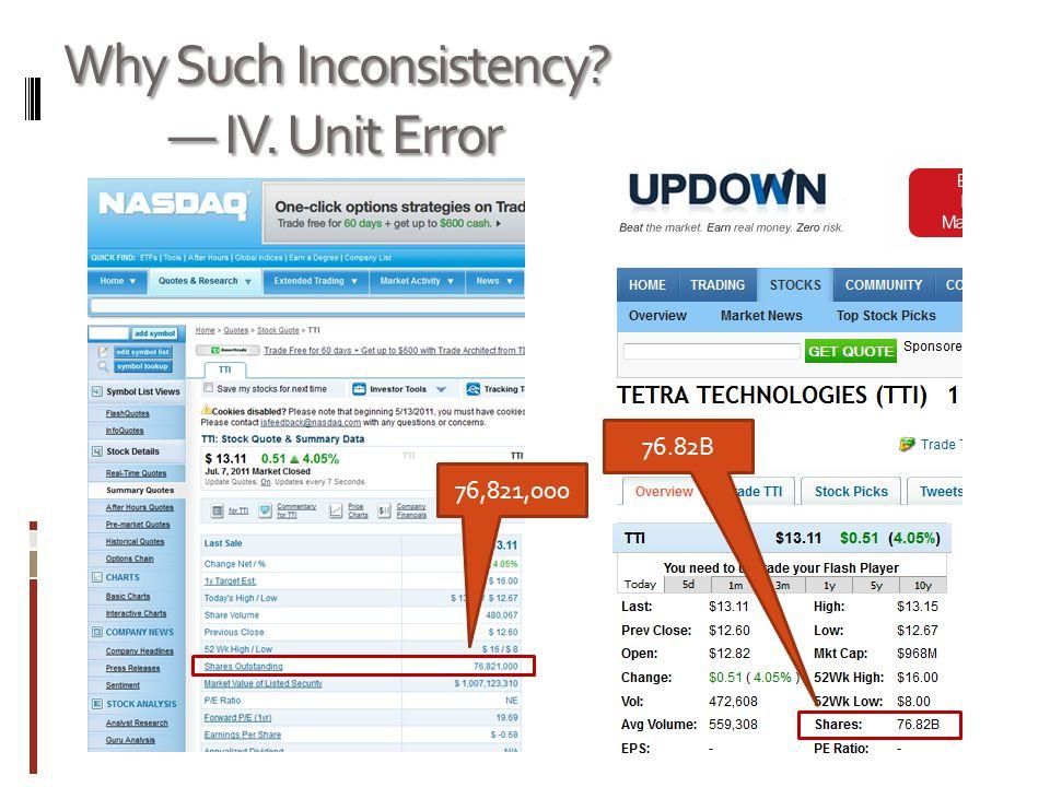 Why Such Inconsistency? IV. Unit Error 76,821,000 76.82B