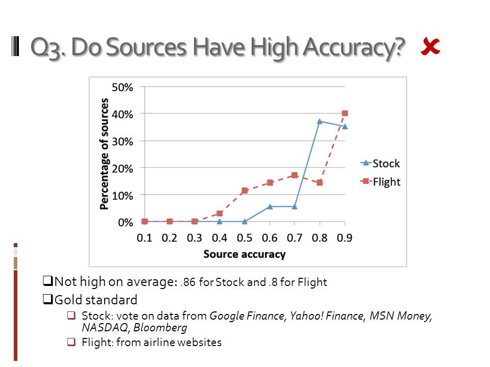 Q3. Do Sources Have High Accuracy.