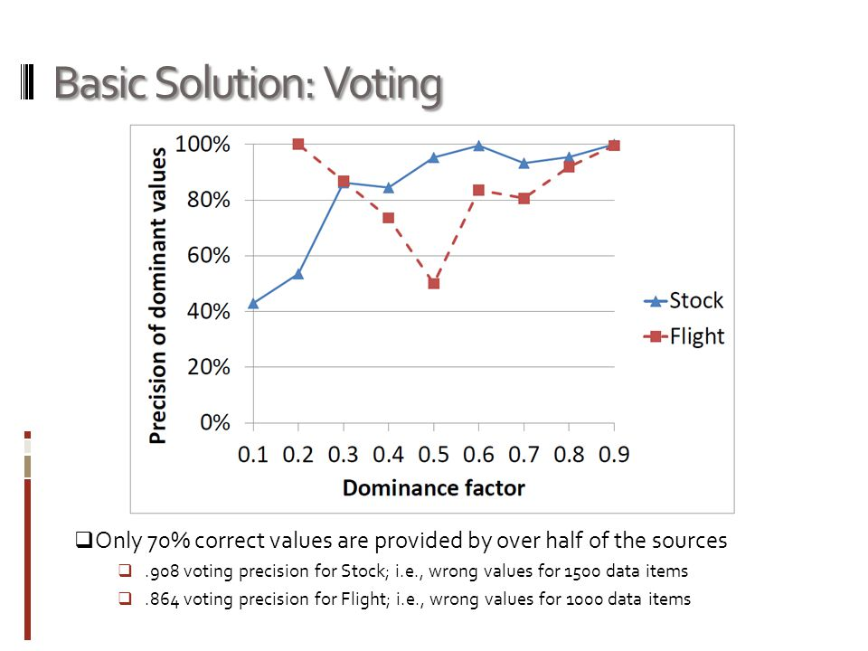 Basic Solution: Voting Only 70% correct values are provided by over half of the sources.908 voting precision for Stock; i.e., wrong values for 1500 data items.864 voting precision for Flight; i.e., wrong values for 1000 data items