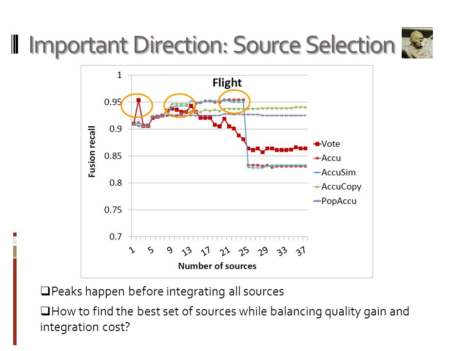 Important Direction: Source Selection Peaks happen before integrating all sources How to find the best set of sources while balancing quality gain and integration cost