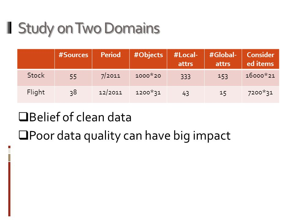 Study on Two Domains Belief of clean data Poor data quality can have big impact #SourcesPeriod#Objects#Local- attrs #Global- attrs Consider ed items Stock557/ * *21 Flight3812/ * *31