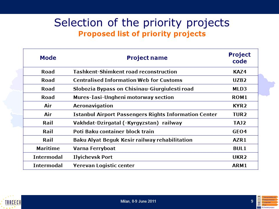 Selection of the priority projects Proposed list of priority projects 9Milan, 8-9 June 2011 ModeProject name Project code RoadTashkent-Shimkent road r