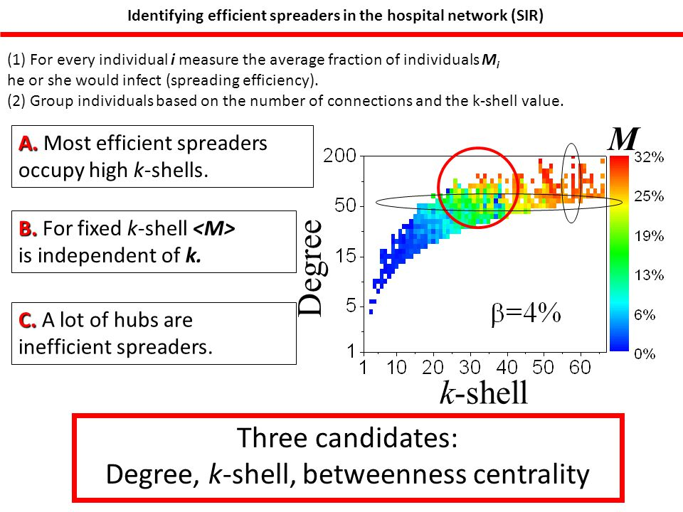 Identifying efficient spreaders in the hospital network (SIR) B. B. For fixed k-shell is independent of k. (1) For every individual i measure the aver
