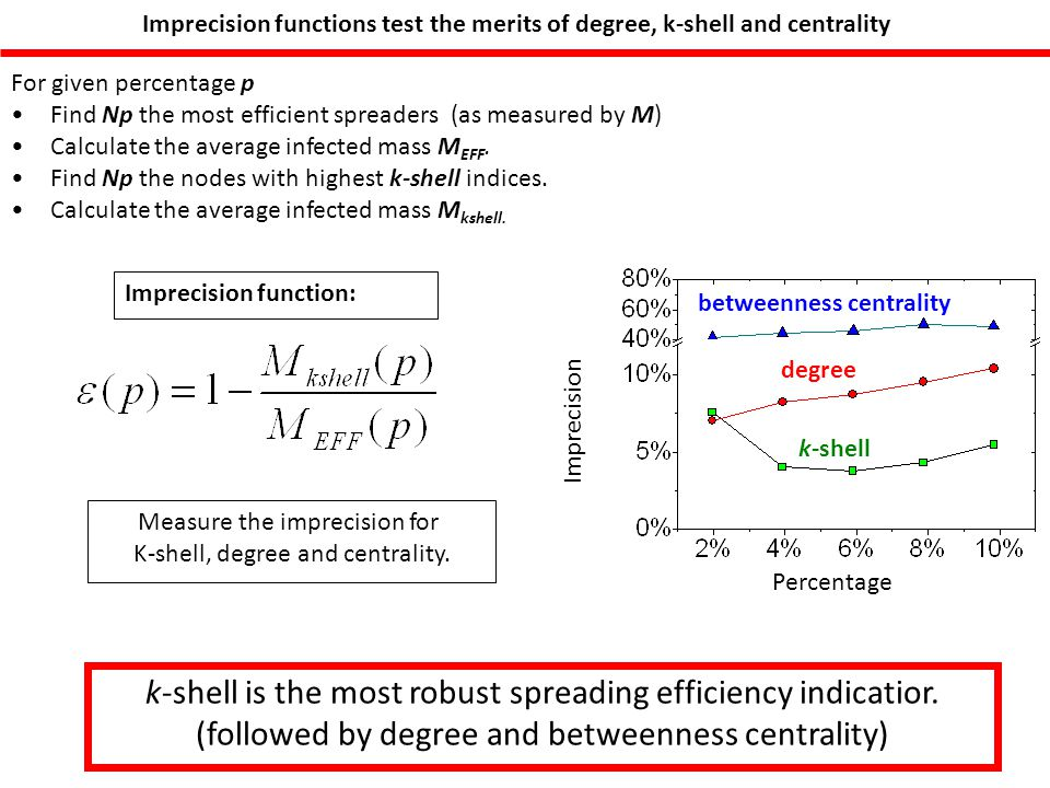 Imprecision functions test the merits of degree, k-shell and centrality For given percentage p Find Np the most efficient spreaders (as measured by M) Calculate the average infected mass M EFF.