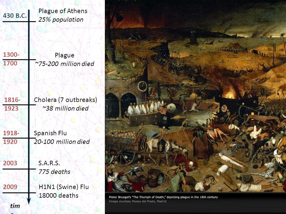 430 B.C. tim e Plague of Athens 25% population 1816- 1923 Cholera (7 outbreaks) ~38 million died 1918- 1920 Spanish Flu 20-100 million died 2003 S.A.R