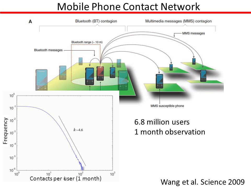 Mobile Phone Contact Network Wang et al.