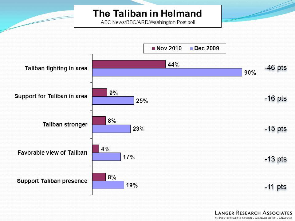 -46 pts -16 pts -15 pts -13 pts -11 pts -46 pts -16 pts -15 pts -13 pts -11 pts The Taliban in Helmand ABC News/BBC/ARD/Washington Post poll