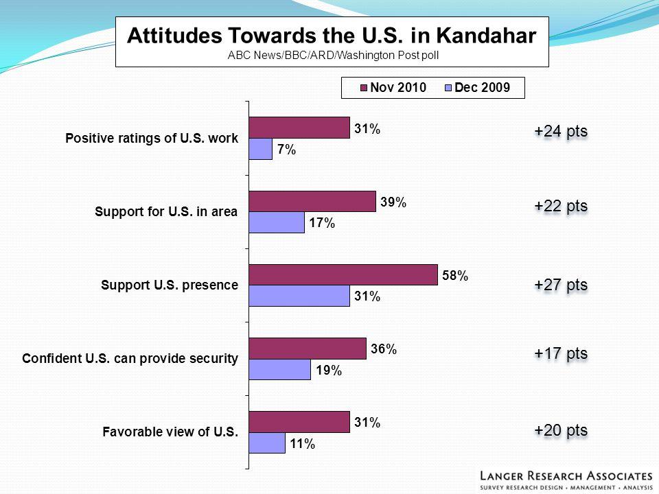 Attitudes Towards the U.S.