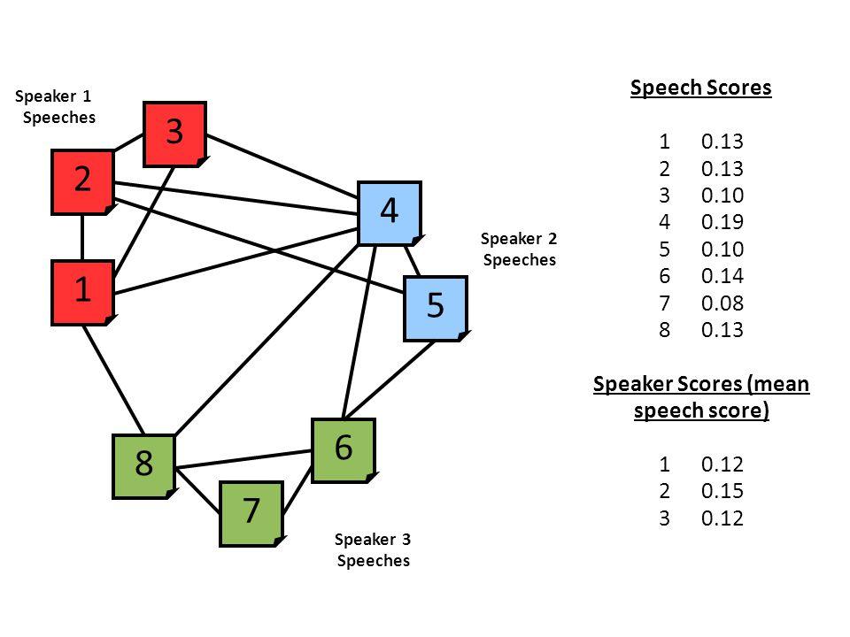 Speaker 1 Speeches 2 3 1 8 7 6 4 5 Speaker 2 Speeches Speaker 3 Speeches Speech Scores 10.13 20.13 30.10 40.19 50.10 60.14 70.08 80.13 Speaker Scores (mean speech score) 10.12 20.15 30.12