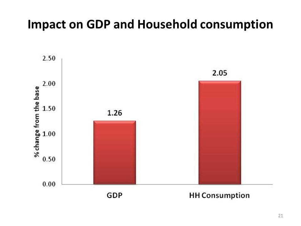 Impact on GDP and Household consumption 21