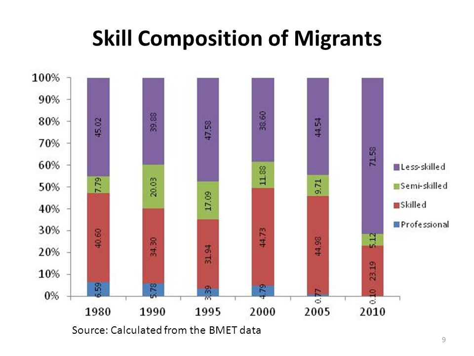 Skill Composition of Migrants Source: Calculated from the BMET data 9