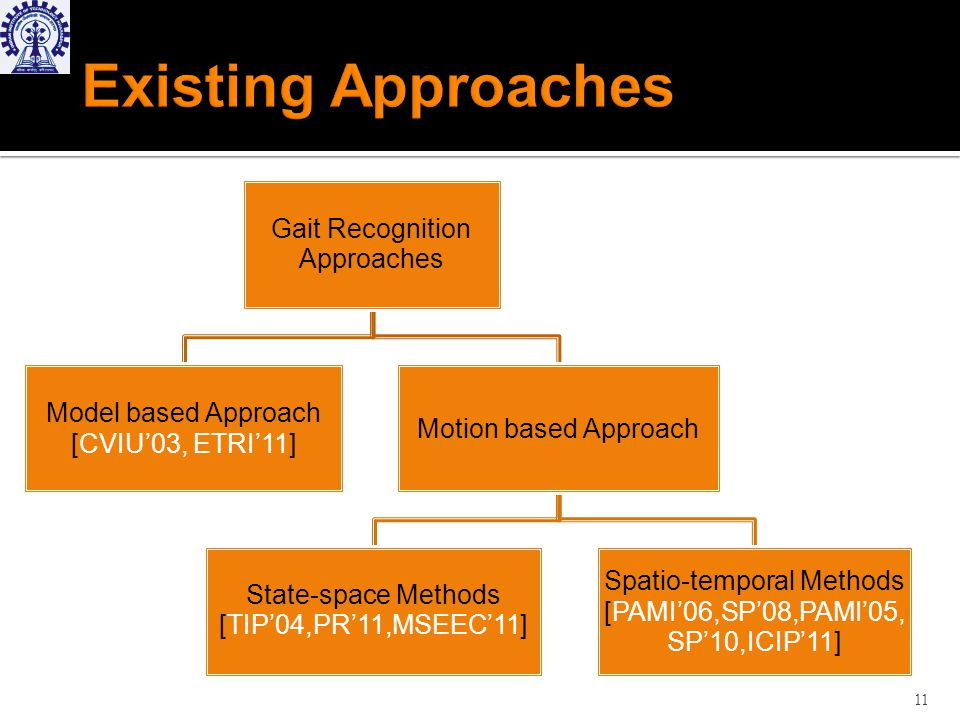 11 Gait Recognition Approaches Model based Approach [CVIU03, ETRI11] Motion based Approach State-space Methods [TIP04,PR11,MSEEC11] Spatio-temporal Methods [PAMI06,SP08,PAMI05, SP10,ICIP11]