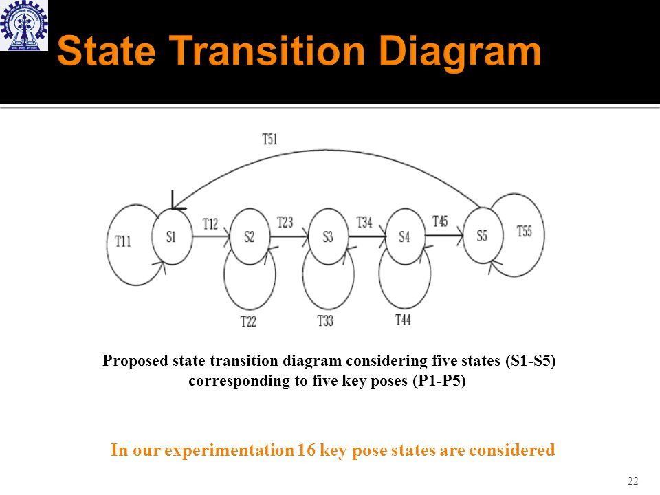 Proposed state transition diagram considering five states (S1-S5) corresponding to five key poses (P1-P5) In our experimentation 16 key pose states are considered 22