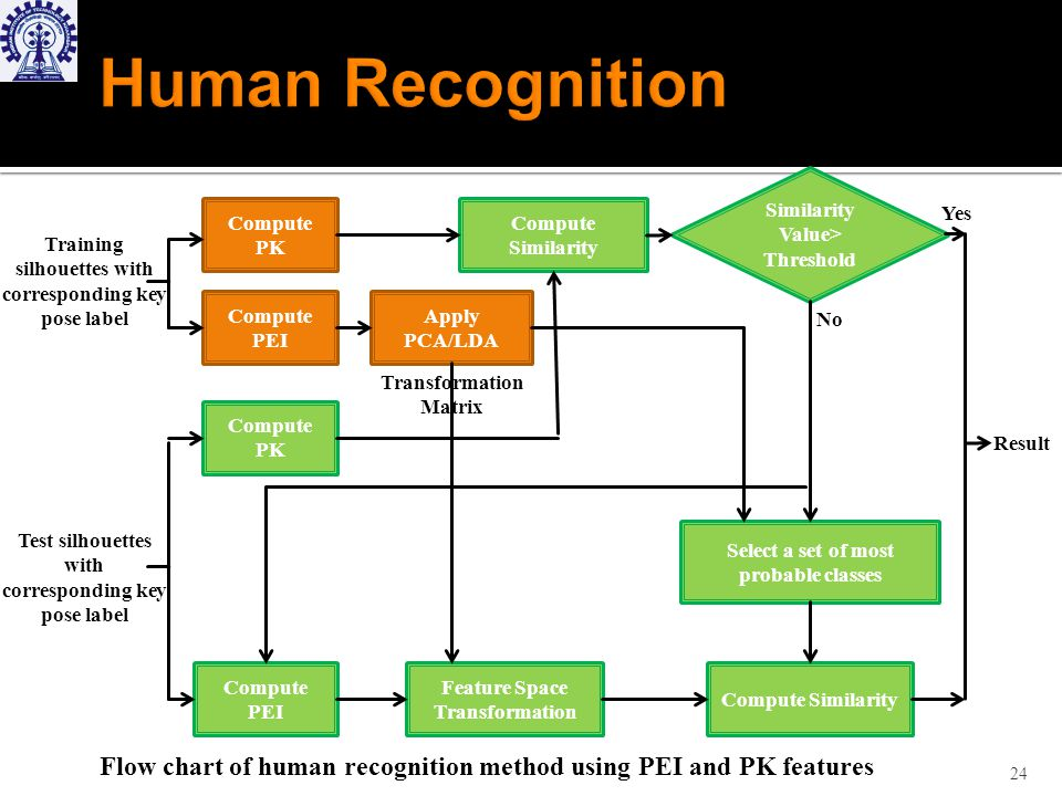Flow chart of human recognition method using PEI and PK features 24 Compute PK Compute PEI Apply PCA/LDA Compute Similarity Compute PK Compute PEI Compute Similarity Feature Space Transformation Training silhouettes with corresponding key pose label Test silhouettes with corresponding key pose label Similarity Value> Threshold Select a set of most probable classes Result Yes No Transformation Matrix