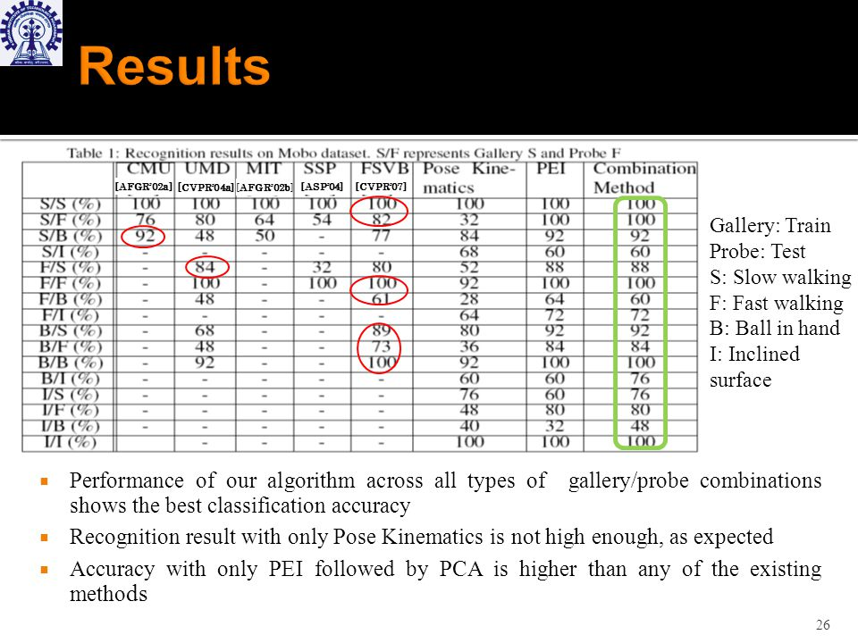 Performance of our algorithm across all types of gallery/probe combinations shows the best classification accuracy Recognition result with only Pose Kinematics is not high enough, as expected Accuracy with only PEI followed by PCA is higher than any of the existing metho ds 26 [AFGR02a][ CVPR04a] [AFGR02b] [ASP04][CVPR07] Gallery: Train Probe: Test S: Slow walking F: Fast walking B: Ball in hand I: Inclined surface
