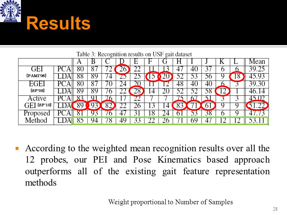 According to the weighted mean recognition results over all the 12 probes, our PEI and Pose Kinematics based approach outperforms all of the existing gait feature representation methods 28 [PAMI06] [SP08] [SP10] Weight proportional to Number of Samples