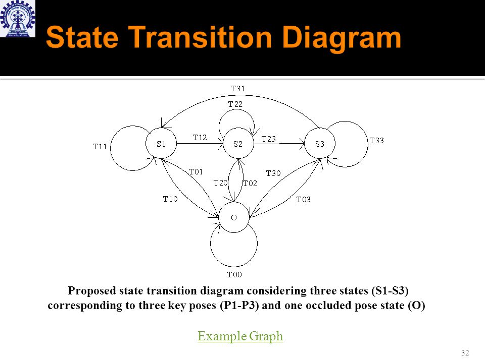 32 Proposed state transition diagram considering three states (S1-S3) corresponding to three key poses (P1-P3) and one occluded pose state (O) Example Graph