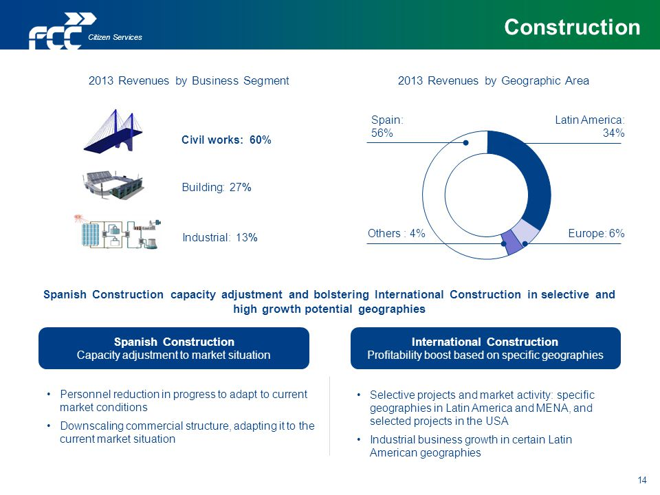 Spanish Construction Capacity adjustment to market situation Spanish Construction capacity adjustment and bolstering International Construction in sel