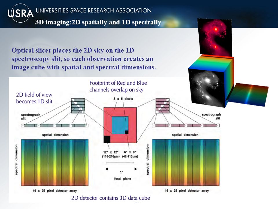 21 Optical slicer places the 2D sky on the 1D spectroscopy slit, so each observation creates an image cube with spatial and spectral dimensions.