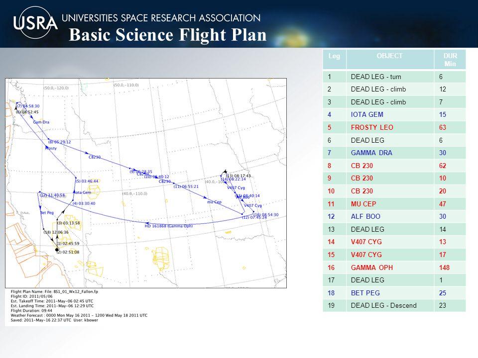 Basic Science Flight Plan LegOBJECTDUR Min 1DEAD LEG - turn6 2DEAD LEG - climb12 3DEAD LEG - climb7 4IOTA GEM15 5FROSTY LEO63 6DEAD LEG6 7GAMMA DRA30 8CB 23062 9CB 23010 CB 23020 11MU CEP47 12ALF BOO30 13DEAD LEG14 V407 CYG13 15V407 CYG17 16GAMMA OPH148 17DEAD LEG1 18BET PEG25 19DEAD LEG - Descend23