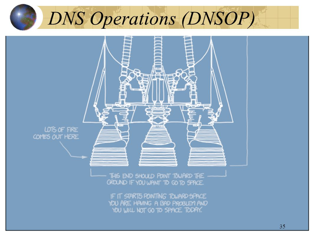 DNS Operations (DNSOP) 35