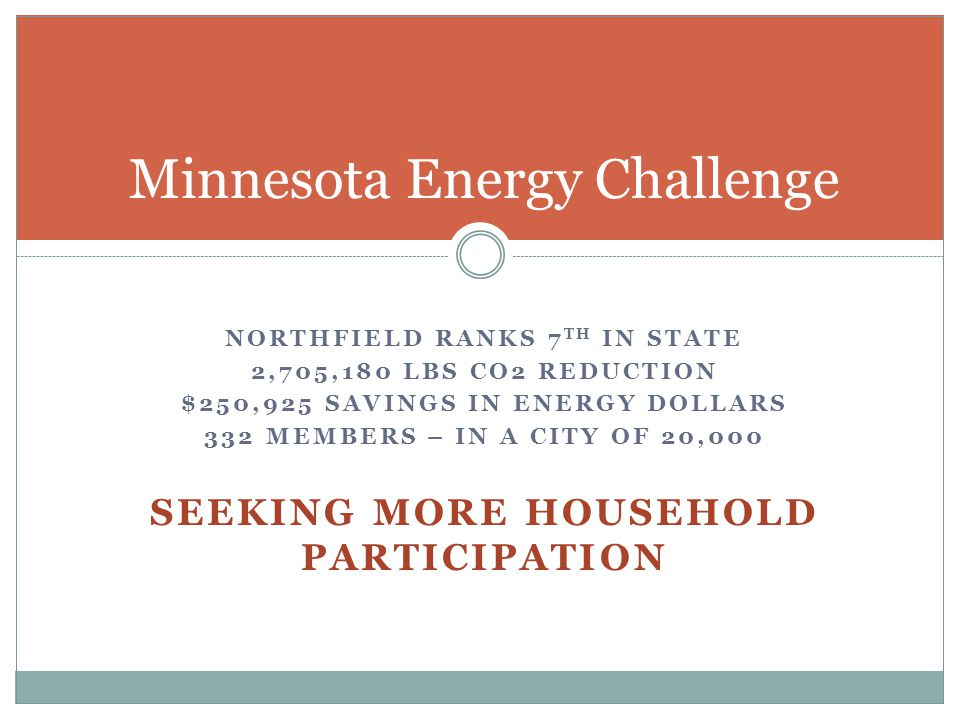 NORTHFIELD RANKS 7 TH IN STATE 2,705,180 LBS CO2 REDUCTION $250,925 SAVINGS IN ENERGY DOLLARS 332 MEMBERS – IN A CITY OF 20,000 SEEKING MORE HOUSEHOLD PARTICIPATION Minnesota Energy Challenge
