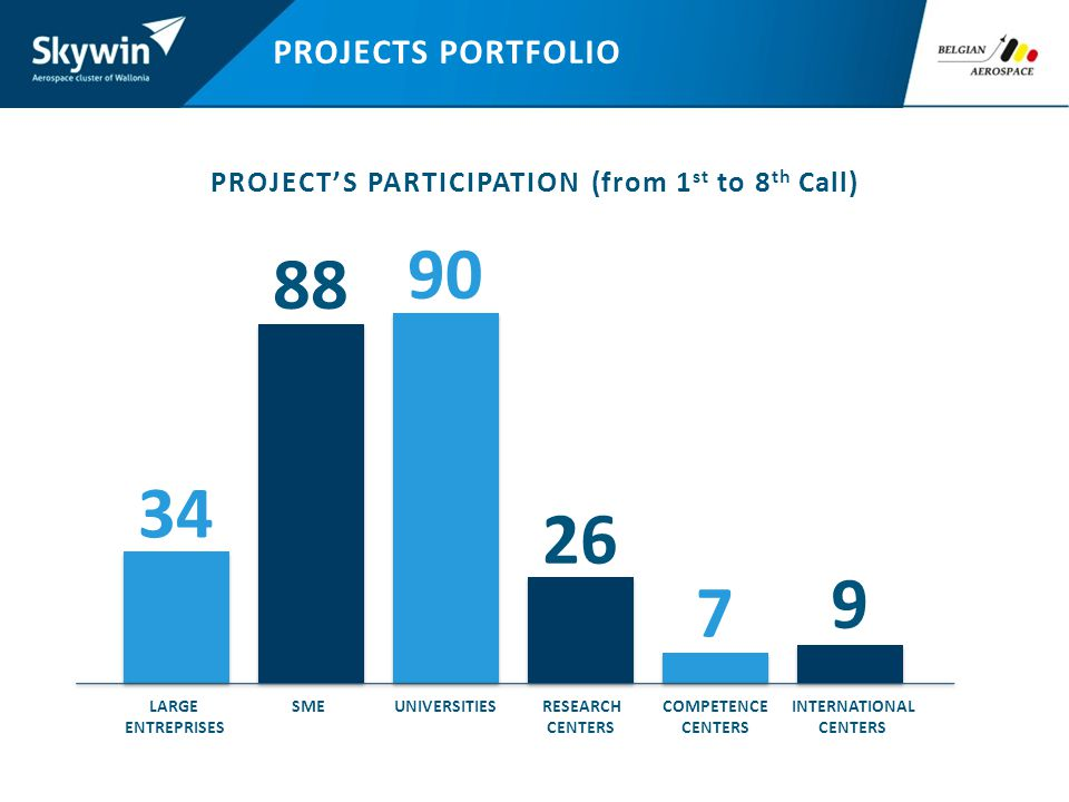PROJECTS PORTFOLIO PROJECTS PARTICIPATION (from 1 st to 8 th Call) LARGE ENTREPRISES 34 SME 88 UNIVERSITIES 90 RESEARCH CENTERS 26 COMPETENCE CENTERS 7 INTERNATIONAL CENTERS 9