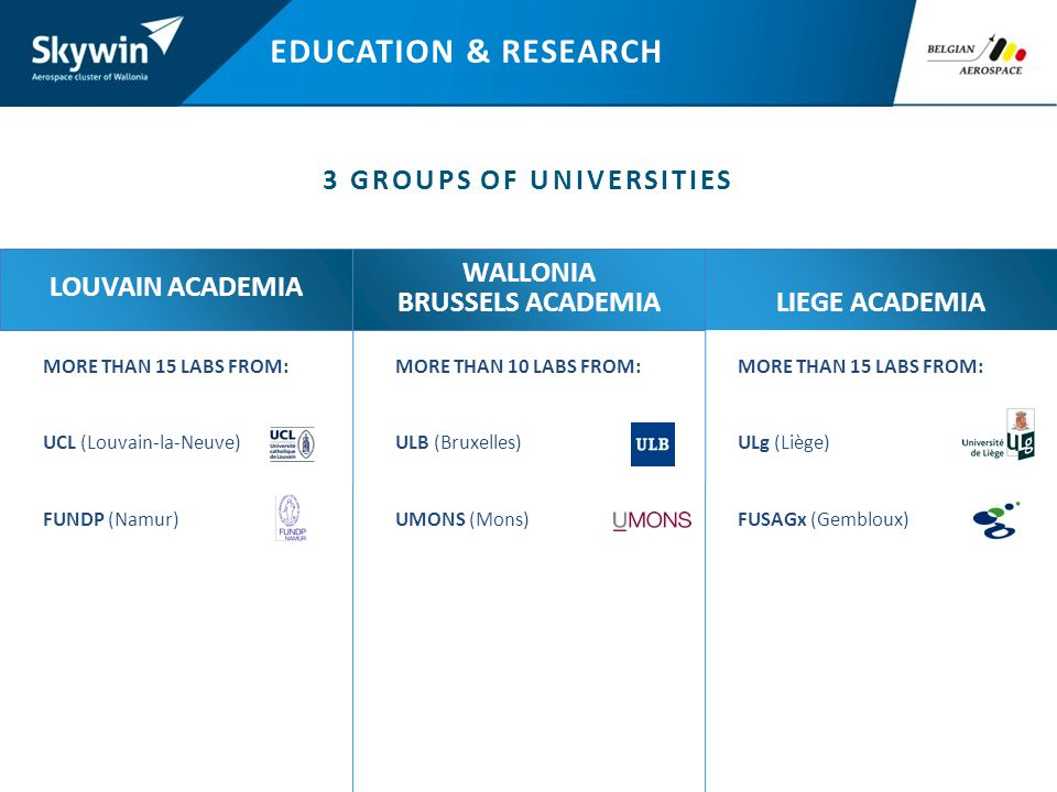 EDUCATION & RESEARCH 3 GROUPS OF UNIVERSITIES MORE THAN 15 LABS FROM: UCL (Louvain-la-Neuve) FUNDP (Namur) LIEGE ACADEMIA MORE THAN 10 LABS FROM: ULB (Bruxelles) UMONS (Mons) MORE THAN 15 LABS FROM: ULg (Liège) FUSAGx (Gembloux) LOUVAIN ACADEMIA WALLONIA BRUSSELS ACADEMIA