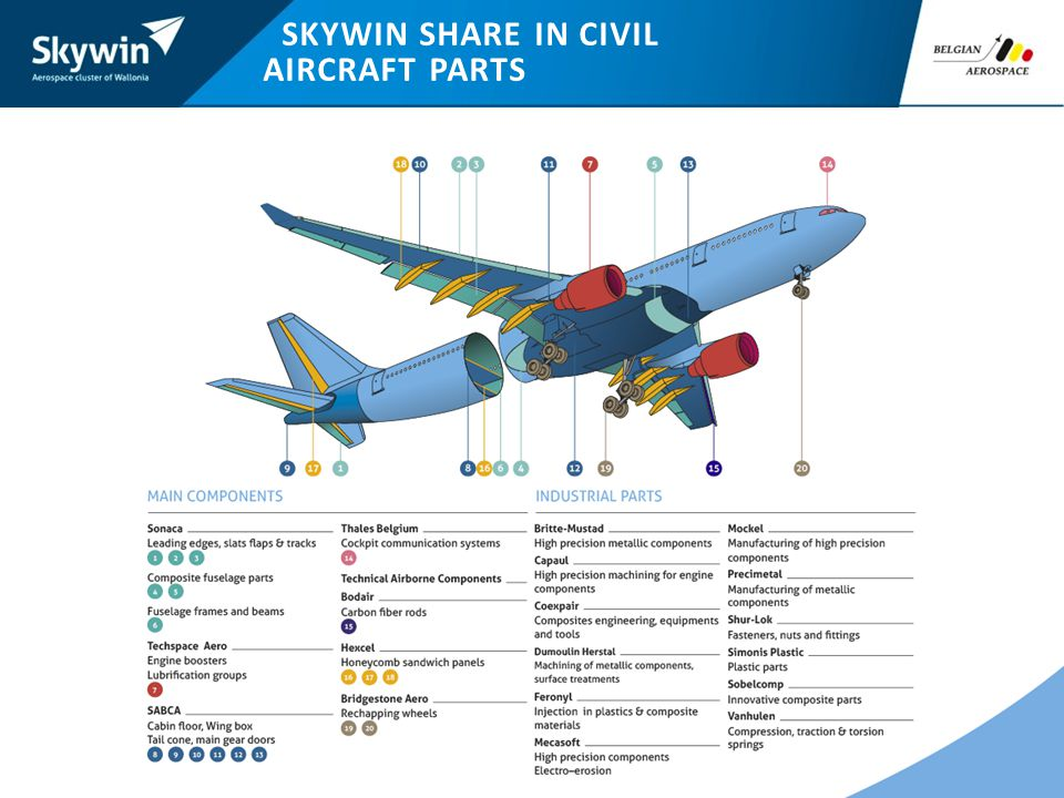 SKYWIN SHARE IN CIVIL AIRCRAFT PARTS