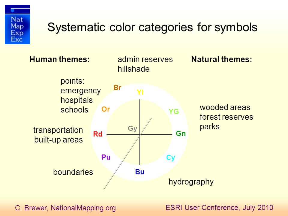 C. Brewer, NationalMapping.org ESRI User Conference, July 2010 Systematic color categories for symbols Rd YG Pu Cy Bu Or Yl Gn transportation built-up