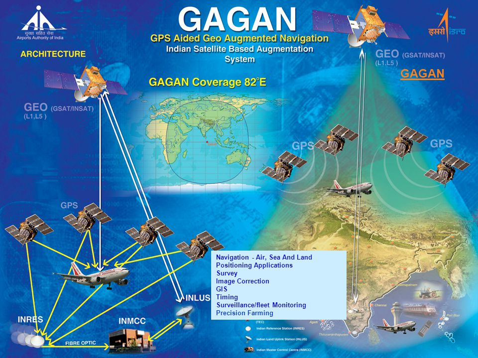 Navigation - Air, Sea And Land Positioning Applications Survey Image Correction GIS Timing Surveillance/fleet Monitoring Precision Farming GAGAN