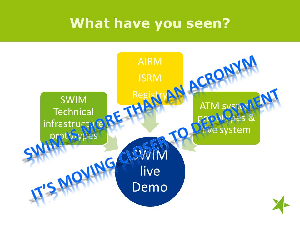 What have you seen? SWIM live Demo SWIM Technical infrastructure prototypes AIRM ISRM Registry ATM system prototypes & live system