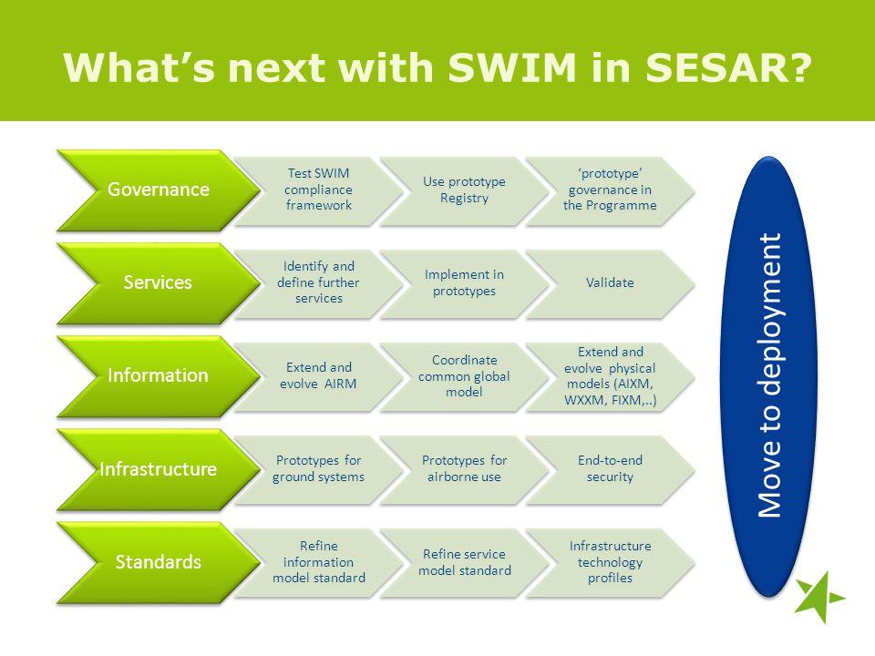Whats next with SWIM in SESAR? Governance Test SWIM compliance framework Use prototype Registry prototype governance in the Programme Services Identif