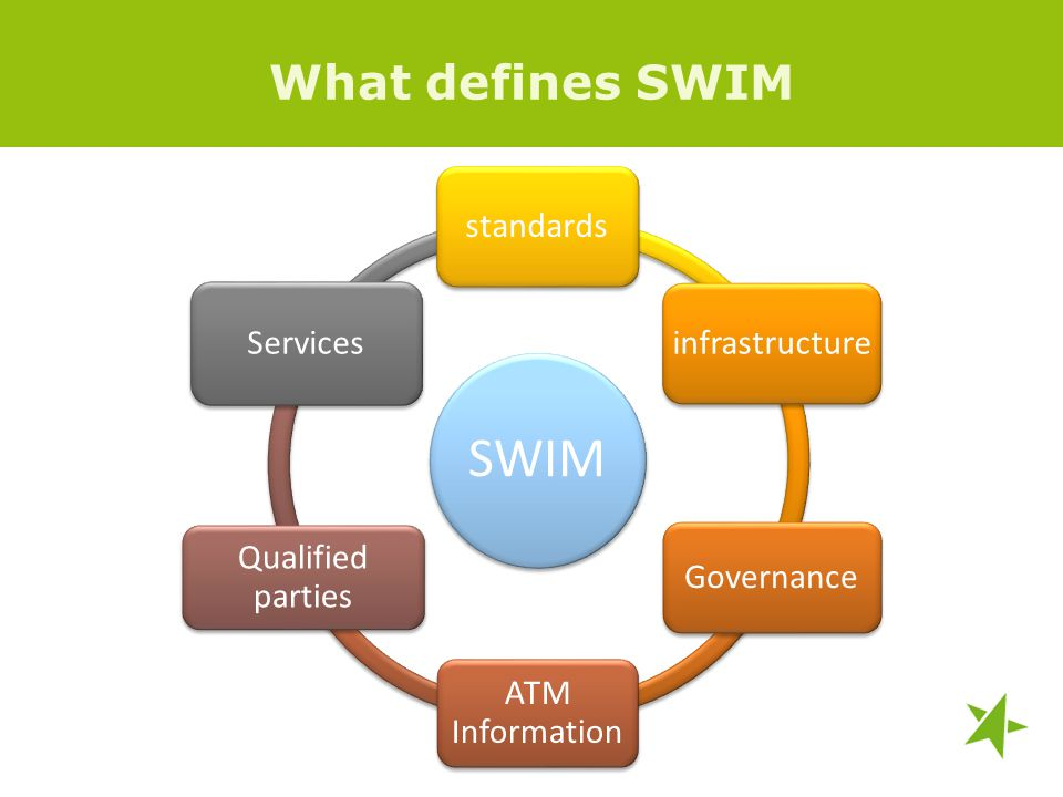 What defines SWIM SWIM standards infrastructure Governance ATM Information Qualified parties Services
