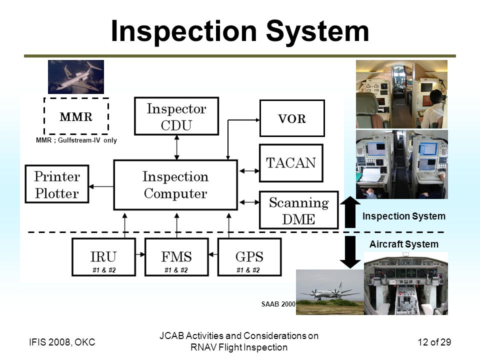 JCAB Activities and Considerations on RNAV Flight Inspection 12 of 29IFIS 2008, OKC Inspection System VOR #1 & #2 Aircraft System Inspection System MMR MMR ; Gulfstream-IV only #1 & #2 SAAB 2000