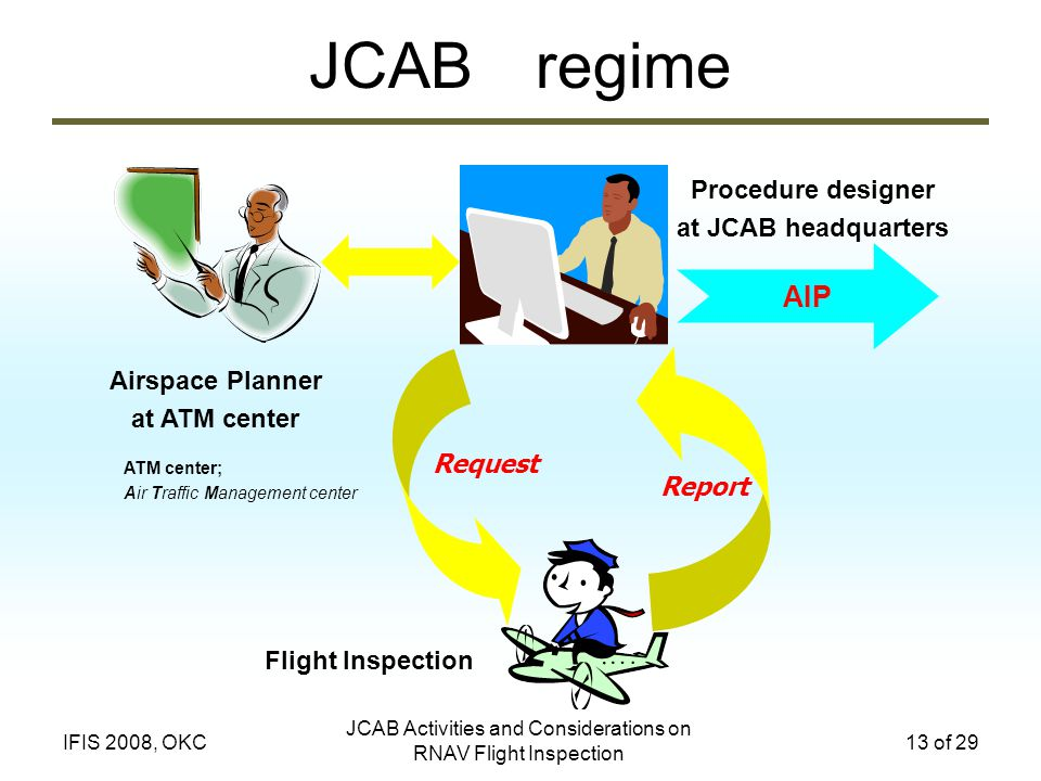 JCAB Activities and Considerations on RNAV Flight Inspection 13 of 29IFIS 2008, OKC JCAB regime Airspace Planner at ATM center Procedure designer at JCAB headquarters AIP Request Report Flight Inspection ATM center; Air Traffic Management center