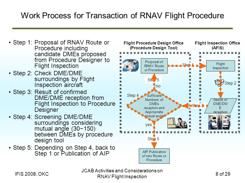JCAB Activities and Considerations on RNAV Flight Inspection 8 of 29IFIS 2008, OKC Work Process for Transaction of RNAV Flight Procedure Step 1:Proposal of RNAV Route or Procedure including candidate DMEs proposed from Procedure Designer to Flight Inspection Step 2:Check DME/DME surroundings by Flight Inspection aircraft Step 3:Result of confirmed DME/DME reception from Flight Inspection to Procedure Designer Step 4:Screening DME/DME surroundings considering mutual angle (30~150) between DMEs by procedure design tool Step 5:Depending on Step 4, back to Step 1 or Publication of AIP Sufficient Numbers of DMEs reception and Appropriate mutual angle Flight Inspection Result of DME/DM E reception AIP Publication of new Route or Procedure Step 1 Step 2 Step 4 Proposal of RNAV Route or Procedure yes no Flight Procedure Design Office (Procedure Design Tool) Flight Inspection Office (AFIS) Step 3 Step 5