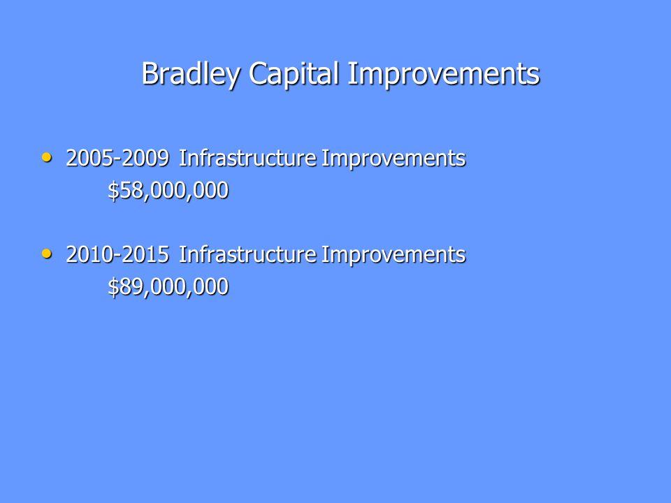 Bradley Capital Improvements Bradley Capital Improvements 2005-2009 Infrastructure Improvements 2005-2009 Infrastructure Improvements$58,000,000 2010-2015 Infrastructure Improvements 2010-2015 Infrastructure Improvements$89,000,000