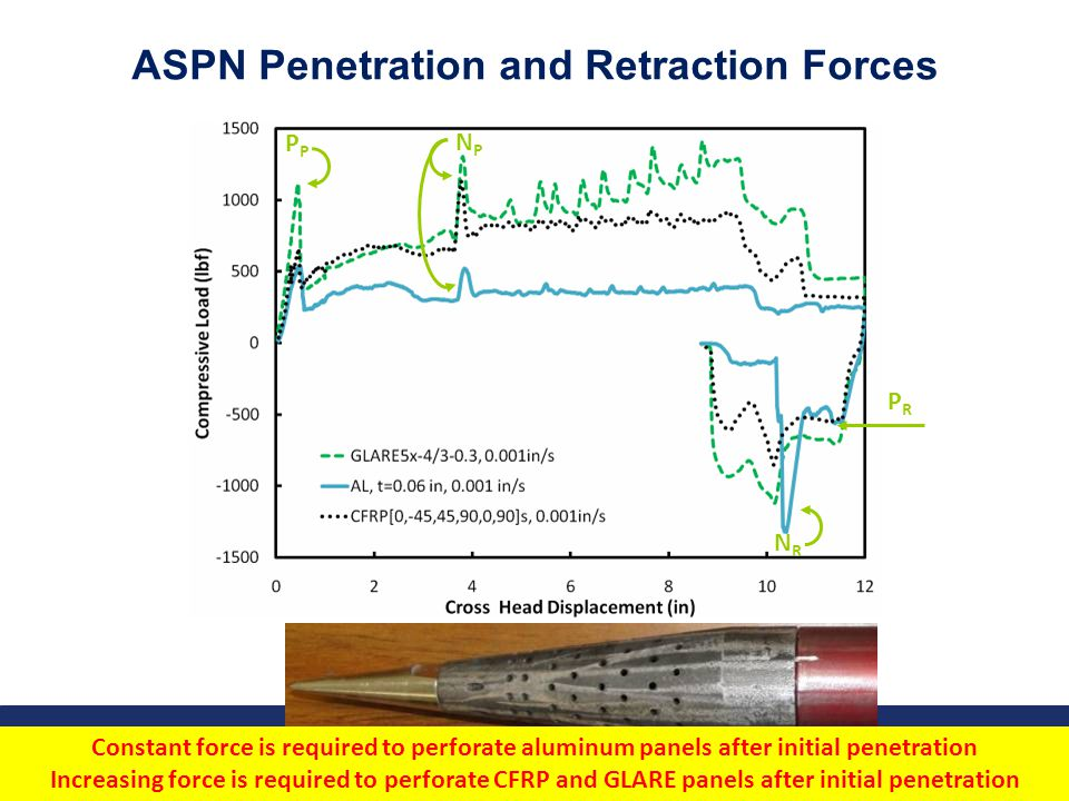 Airport Safety Technology Research 20 Federal Aviation Administration October 8, 2010 ASPN Penetration and Retraction Forces Constant force is require